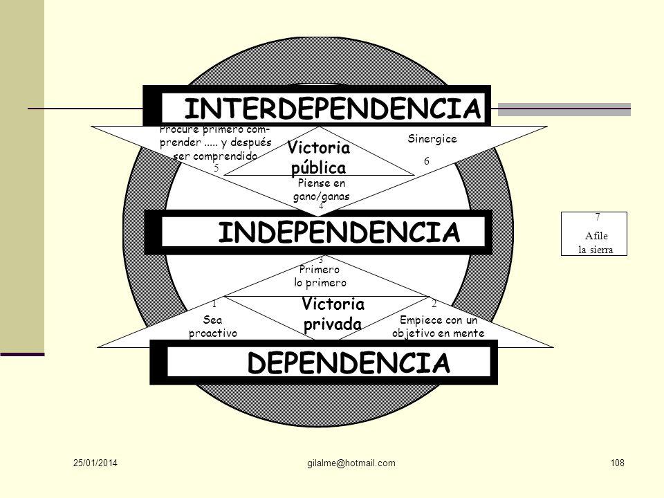 INTERDEPENDENCIA INDEPENDENCIA DEPENDENCIA Victoria pública Victoria