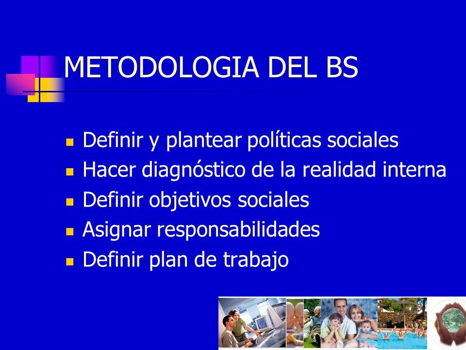 METODOLOGIA DEL BS Definir y plantear políticas sociales