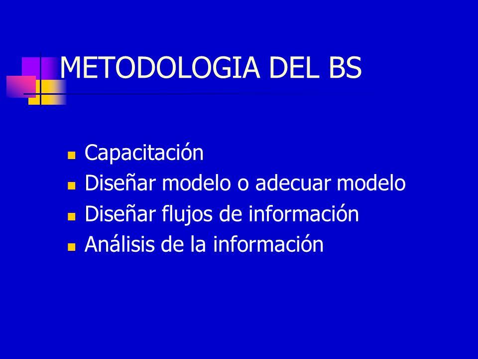 METODOLOGIA DEL BS Capacitación Diseñar modelo o adecuar modelo