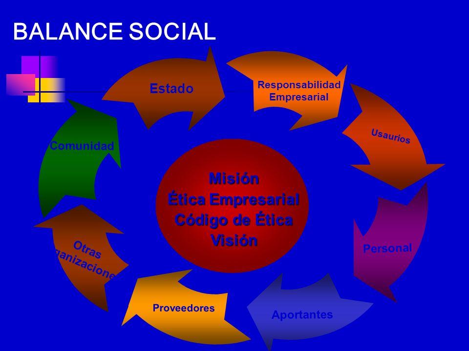 BALANCE SOCIAL Misión Ética Empresarial Código de Ética Visión Estado
