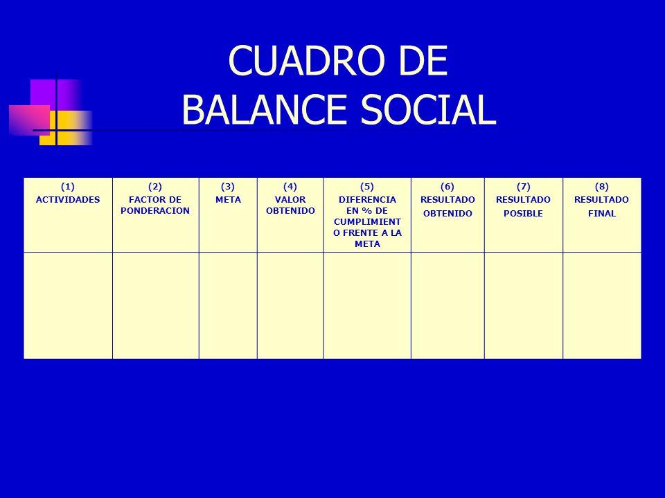CUADRO DE BALANCE SOCIAL