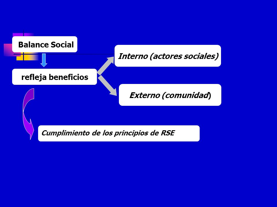 Interno (actores sociales)