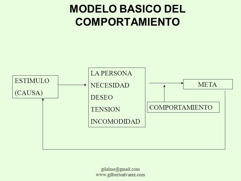 MODELO BASICO DEL COMPORTAMIENTO