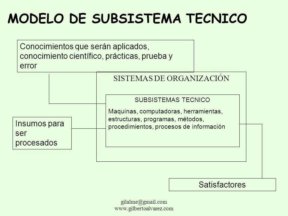 MODELO DE SUBSISTEMA TECNICO