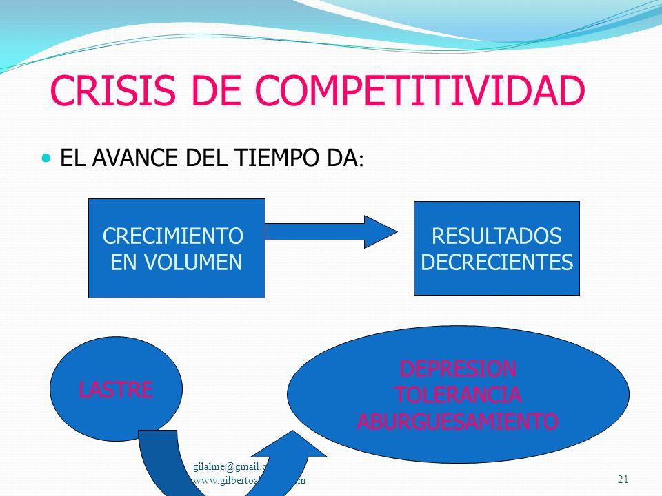 CRISIS DE COMPETITIVIDAD