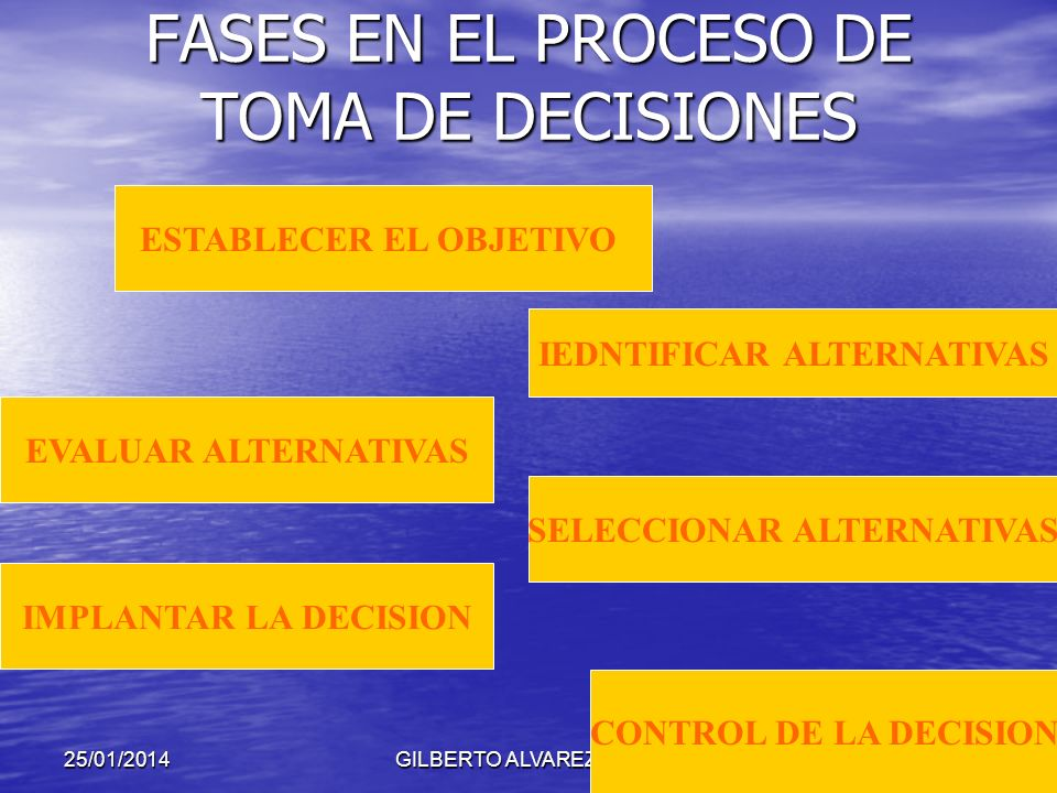 FASES EN EL PROCESO DE TOMA DE DECISIONES