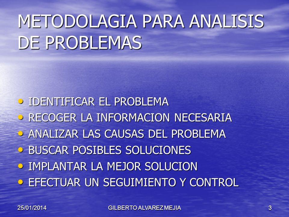 METODOLAGIA PARA ANALISIS DE PROBLEMAS