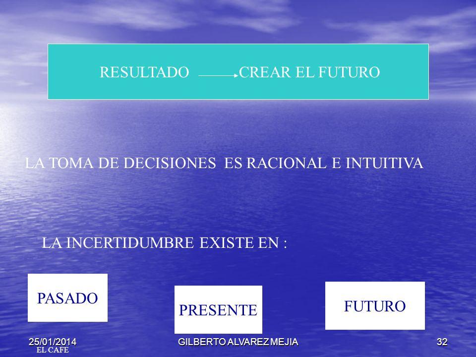 RESULTADO CREAR EL FUTURO