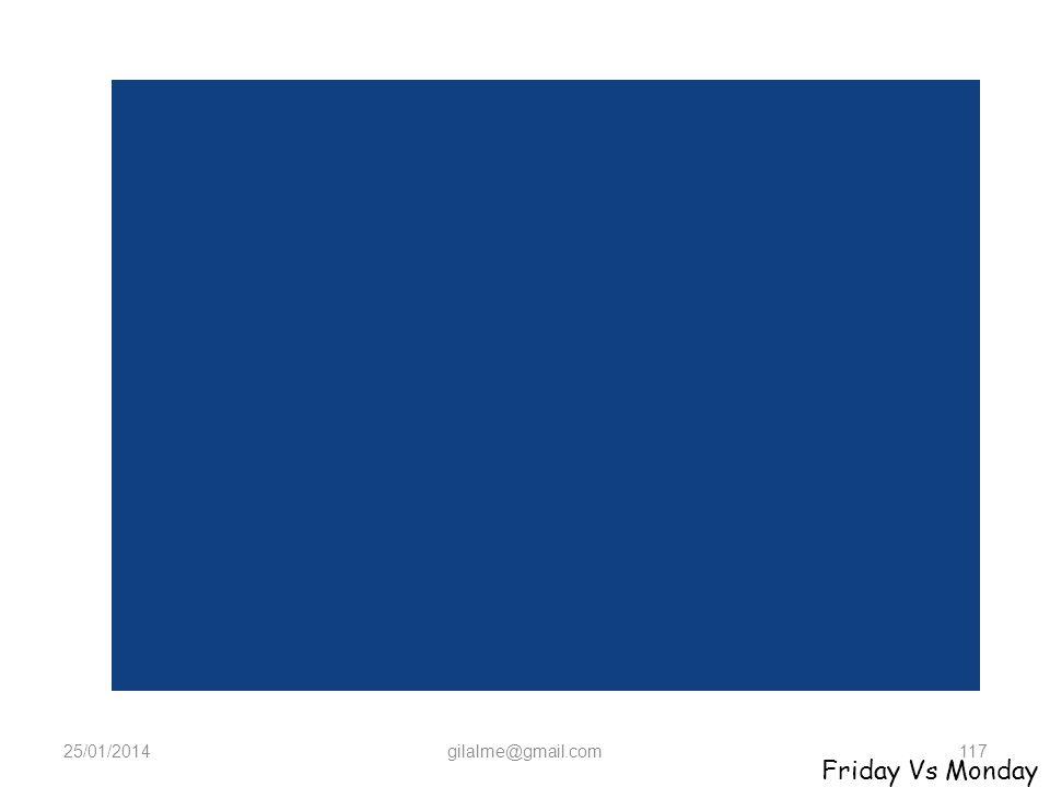 24/03/2017 gilalme@gmail.com Friday Vs Monday