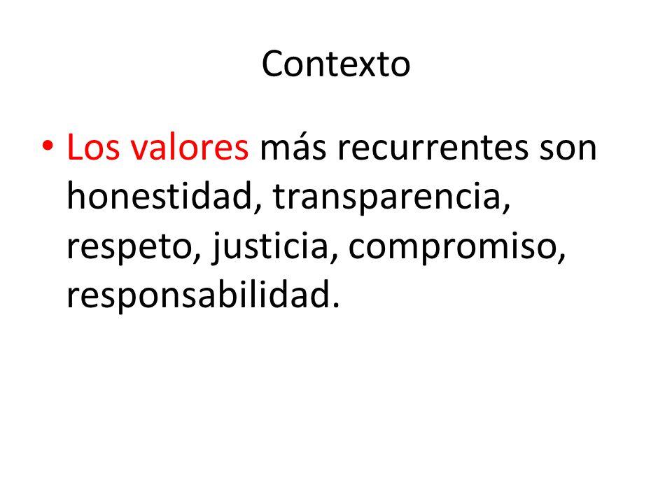 ContextoLos valores más recurrentes son honestidad, transparencia, respeto, justicia, compromiso, responsabilidad.