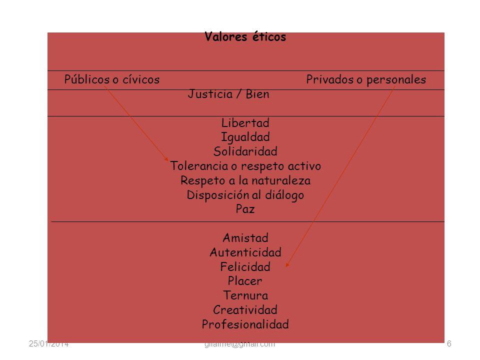 Públicos o cívicos Privados o personales
