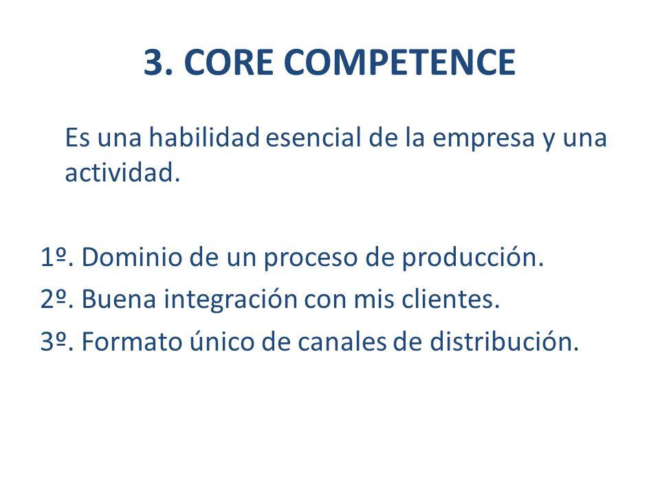 3. CORE COMPETENCE