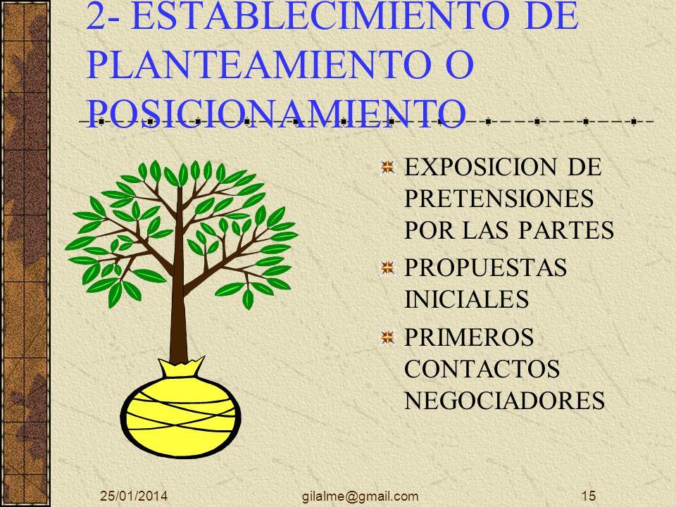 2- ESTABLECIMIENTO DE PLANTEAMIENTO O POSICIONAMIENTO