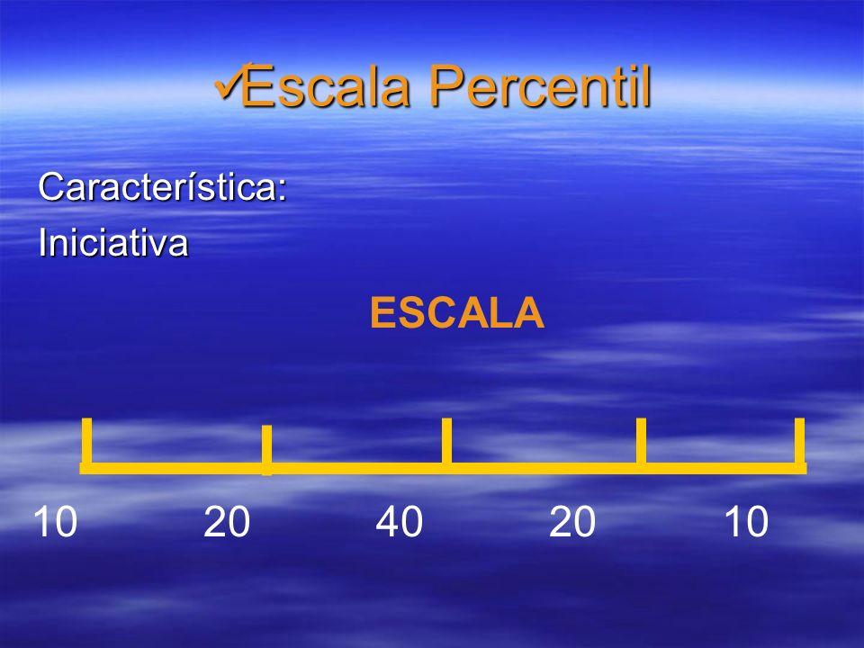 Escala Percentil Característica: Iniciativa ESCALA 10 20 40 20 10