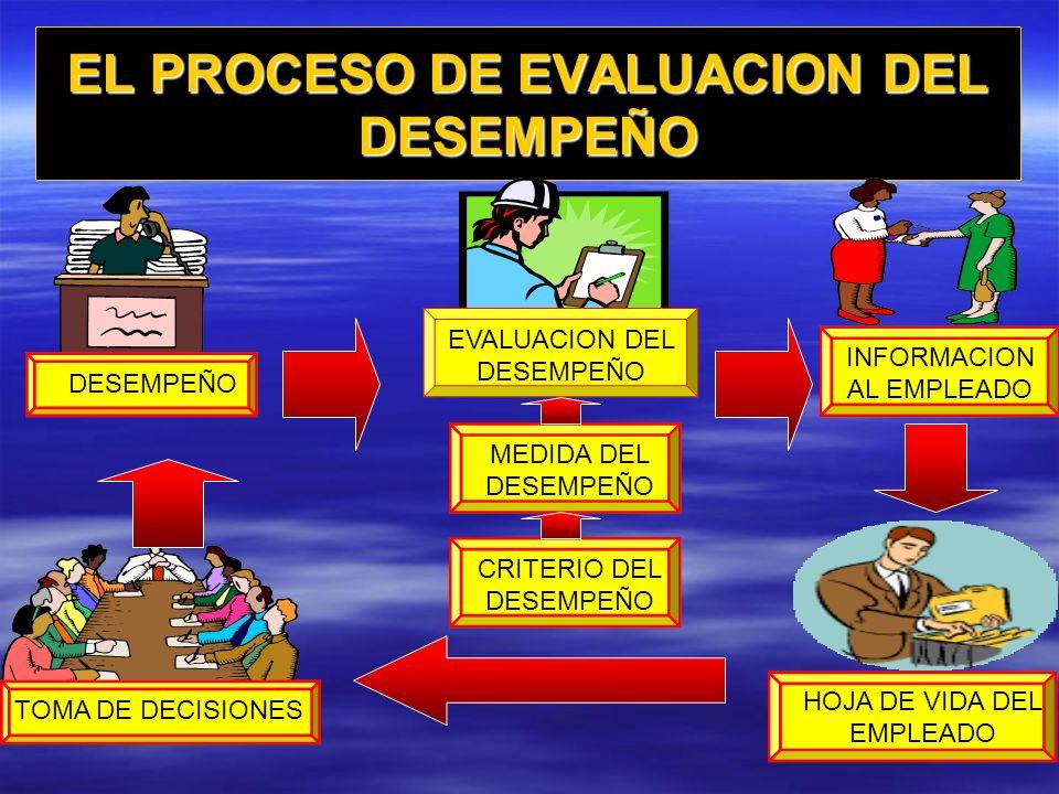 EL PROCESO DE EVALUACION DEL DESEMPEÑO