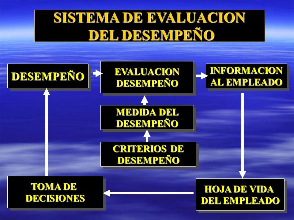 SISTEMA DE EVALUACION DEL DESEMPEÑO