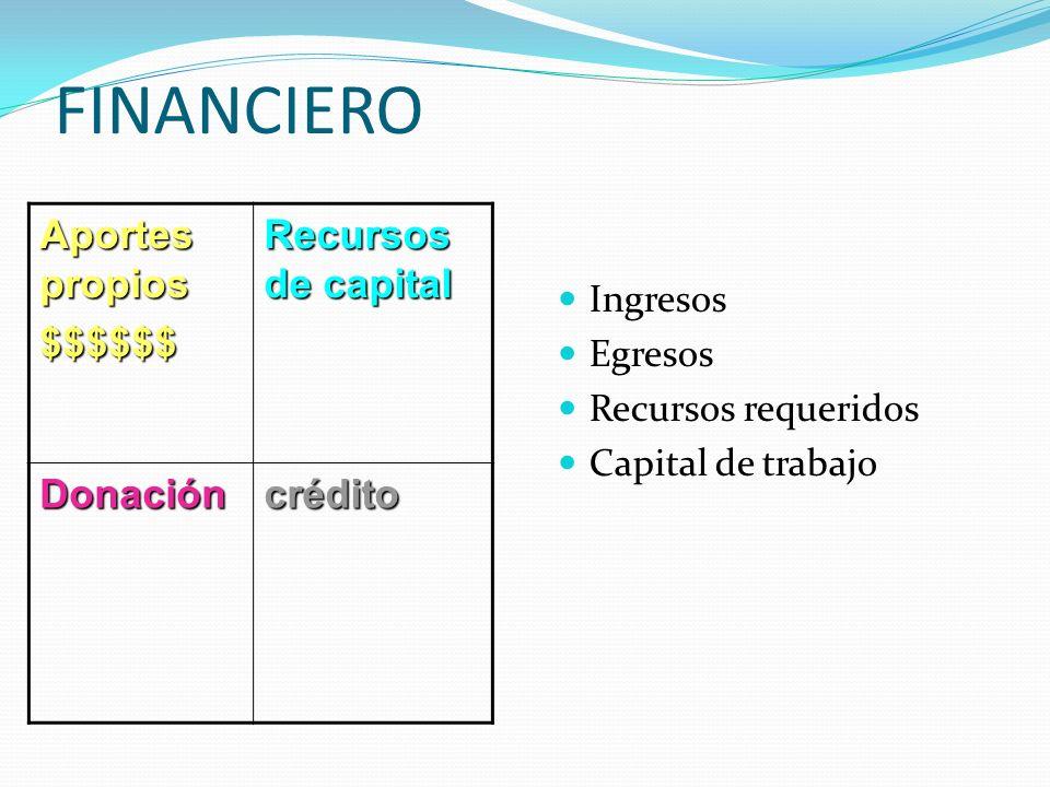 FINANCIERO Aportes propios $$$$$$ Recursos de capital Donación crédito