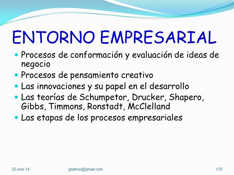 ENTORNO EMPRESARIAL Procesos de conformación y evaluación de ideas de negocio. Procesos de pensamiento creativo.