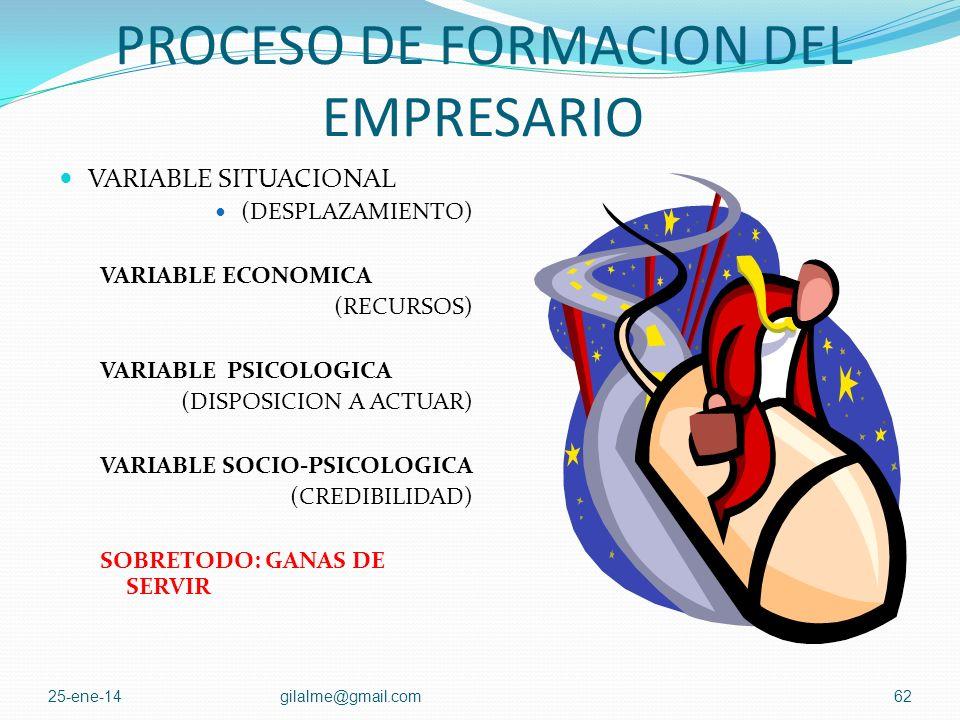 PROCESO DE FORMACION DEL EMPRESARIO