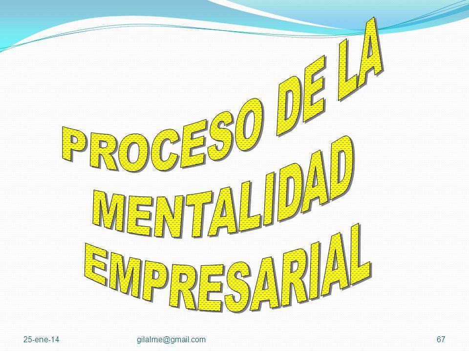 PROCESO DE LA MENTALIDAD EMPRESARIAL 24-mar-17 gilalme@gmail.com