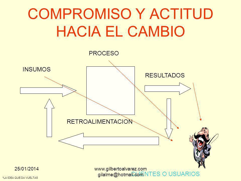 COMPROMISO Y ACTITUD HACIA EL CAMBIO