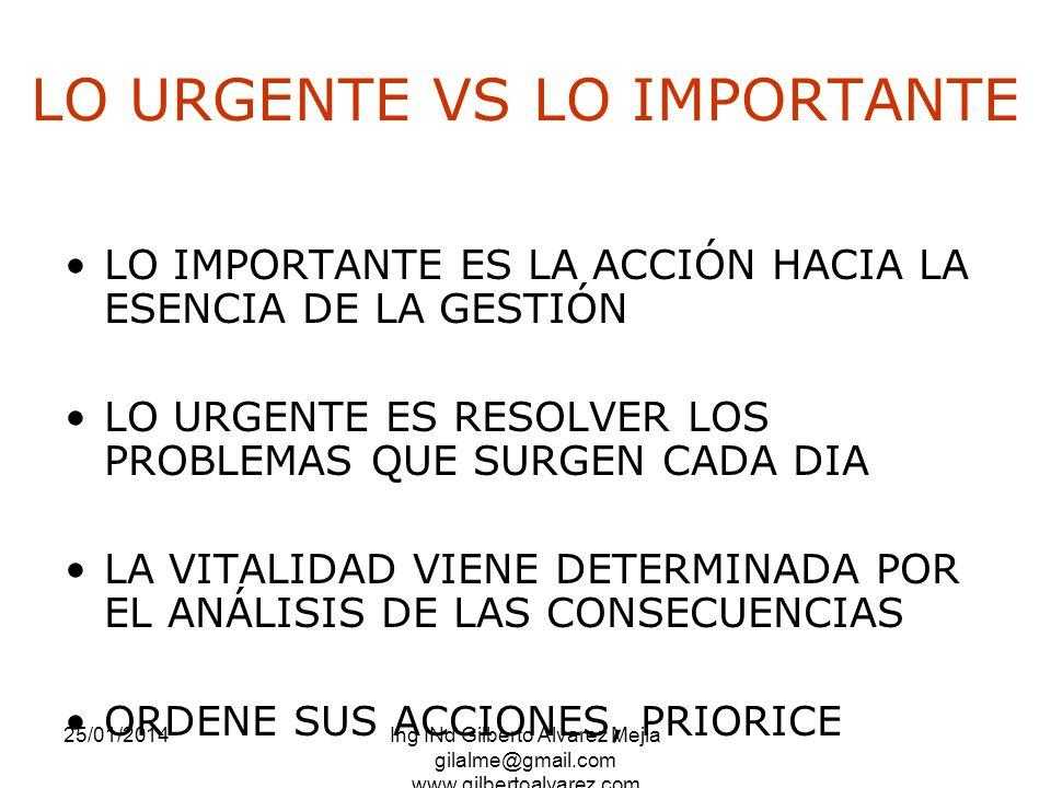 LO URGENTE VS LO IMPORTANTE