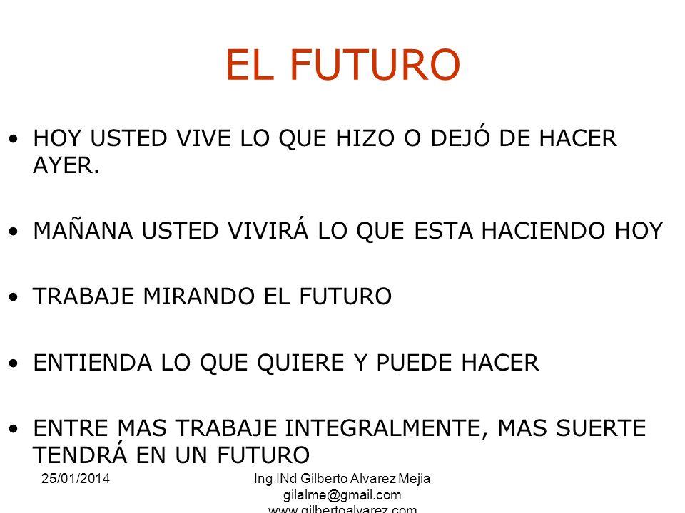 EL FUTURO HOY USTED VIVE LO QUE HIZO O DEJÓ DE HACER AYER.
