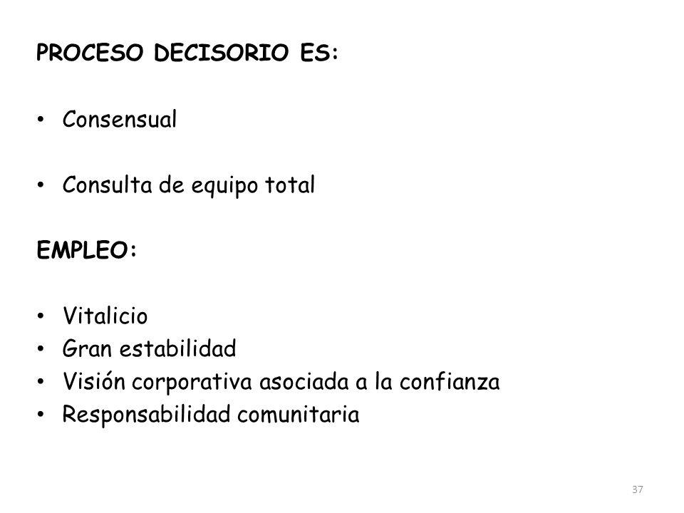 PROCESO DECISORIO ES: Consensual. Participativo. Consulta de equipo total. EMPLEO: Vitalicio. Gran estabilidad.