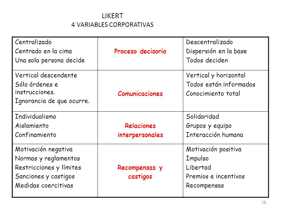 4 VARIABLES CORPORATIVAS