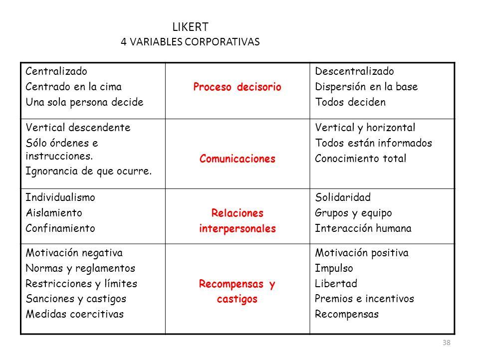 4 VARIABLES CORPORATIVAS