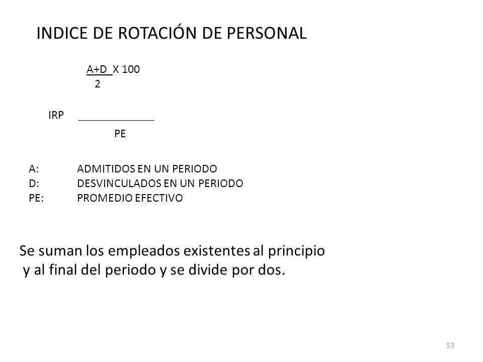 INDICE DE ROTACIÓN DE PERSONAL