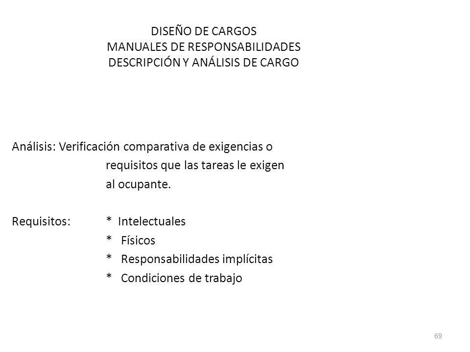 DISEÑO DE CARGOS MANUALES DE RESPONSABILIDADES DESCRIPCIÓN Y ANÁLISIS DE CARGO