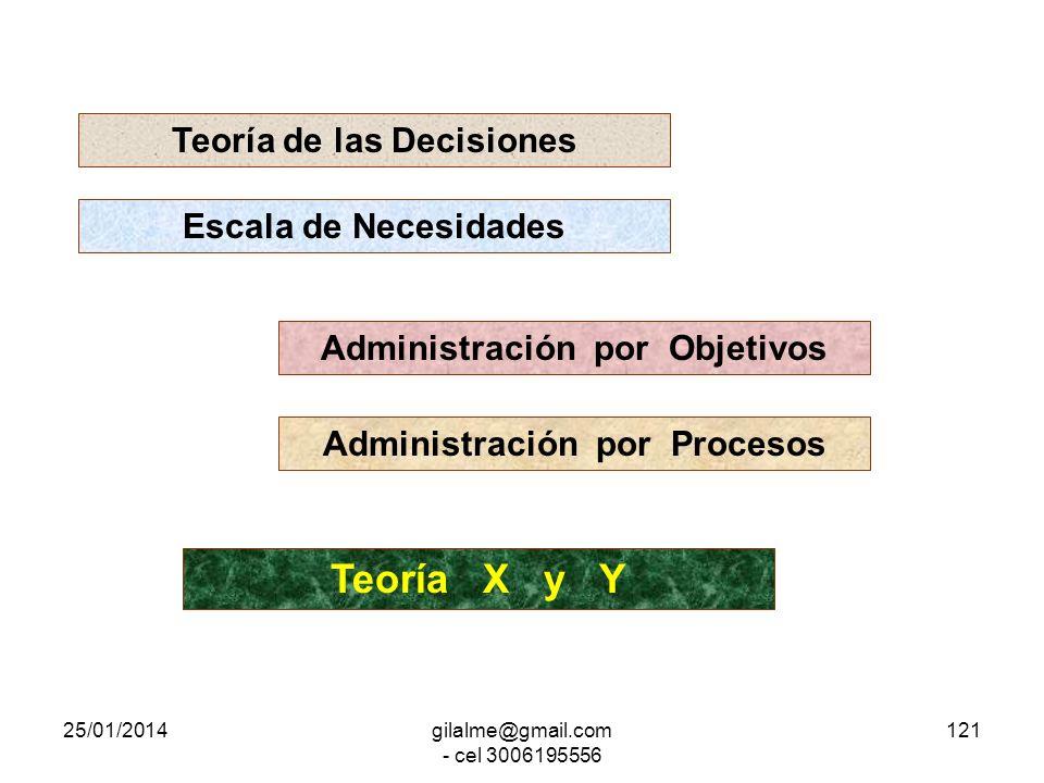 Teoría X y Y Teoría de las Decisiones Escala de Necesidades