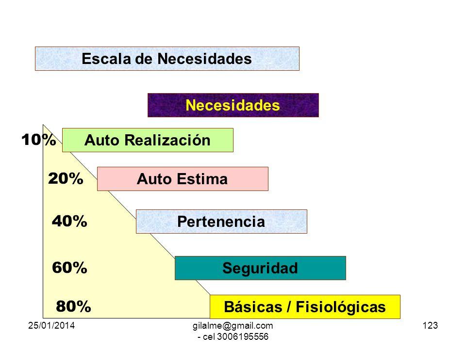 Básicas / Fisiológicas