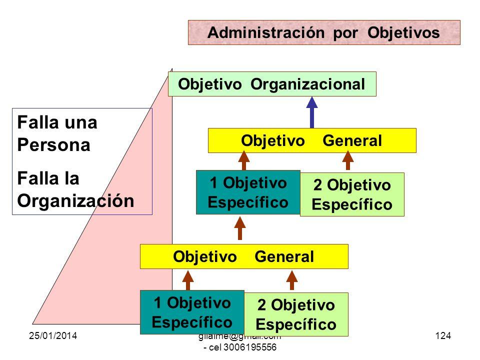 Administración por Objetivos Objetivo Organizacional