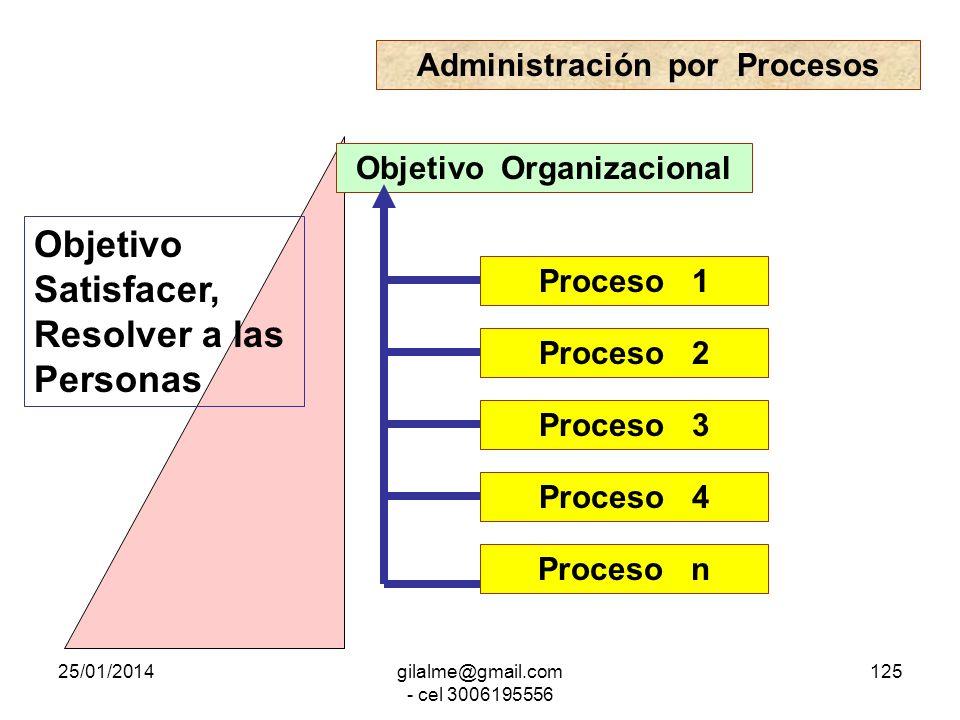 Administración por Procesos Objetivo Organizacional