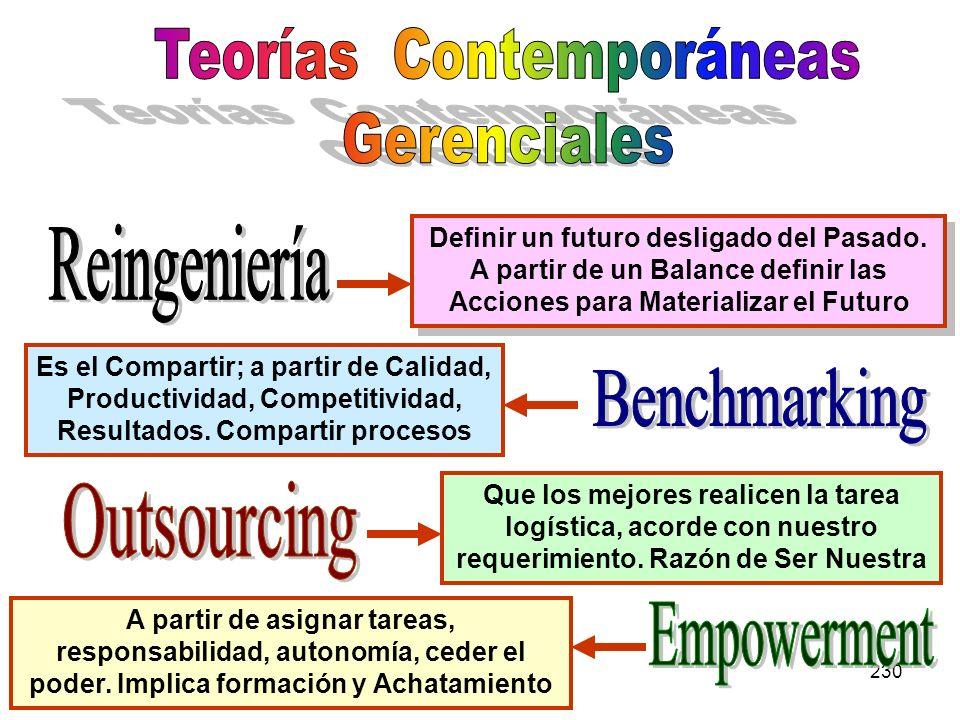 Teorías Contemporáneas Gerenciales