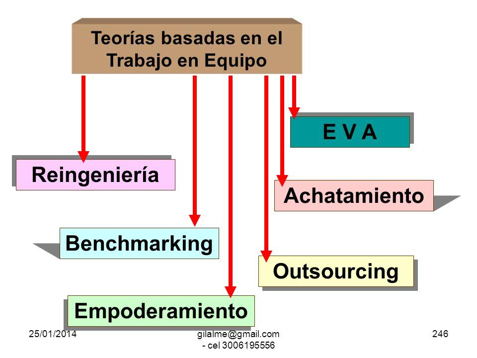 Teorías basadas en el Trabajo en Equipo