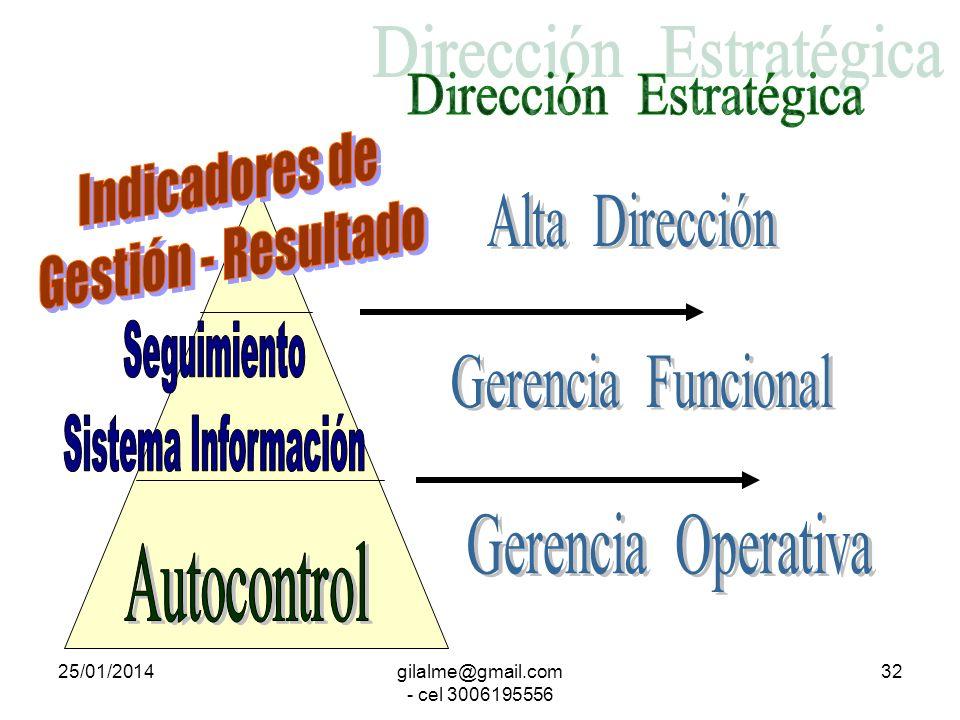 Dirección Estratégica Indicadores de Gestión - Resultado