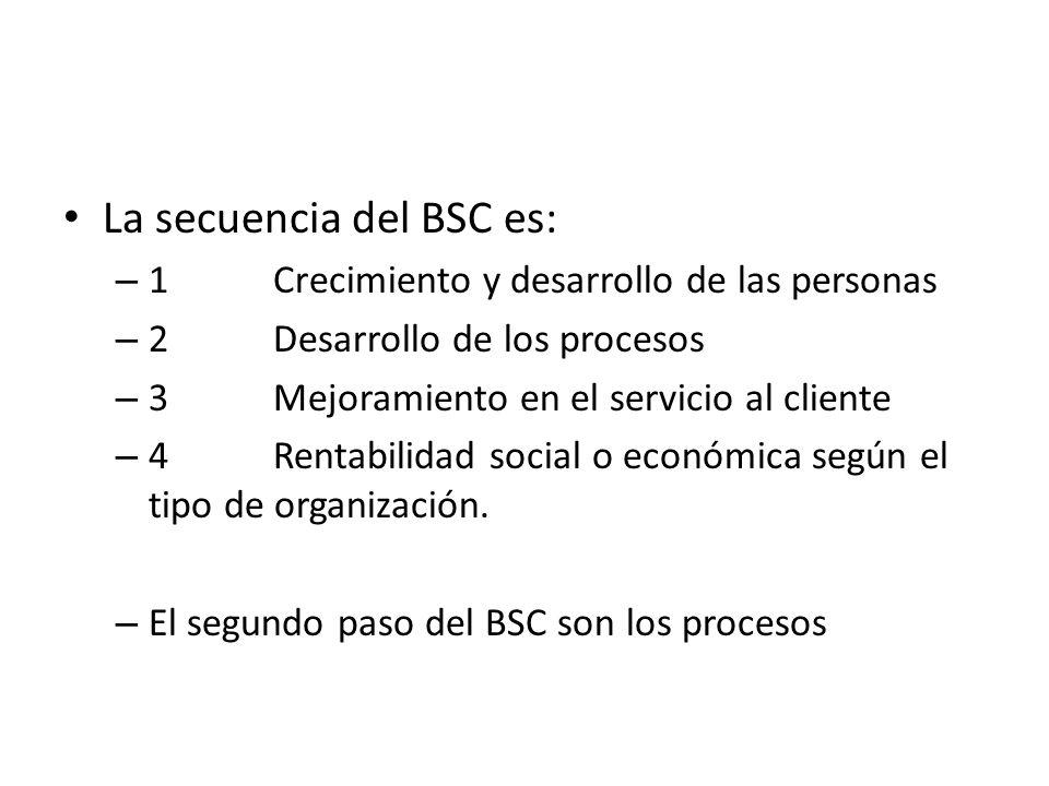 La secuencia del BSC es:
