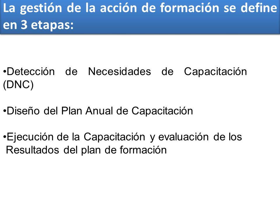 La gestión de la acción de formación se define en 3 etapas: