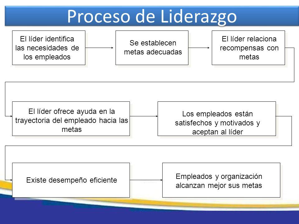 Proceso de LiderazgoEl líder identifica las necesidades de los empleados. Se establecen metas adecuadas.