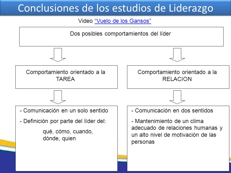 Conclusiones de los estudios de Liderazgo