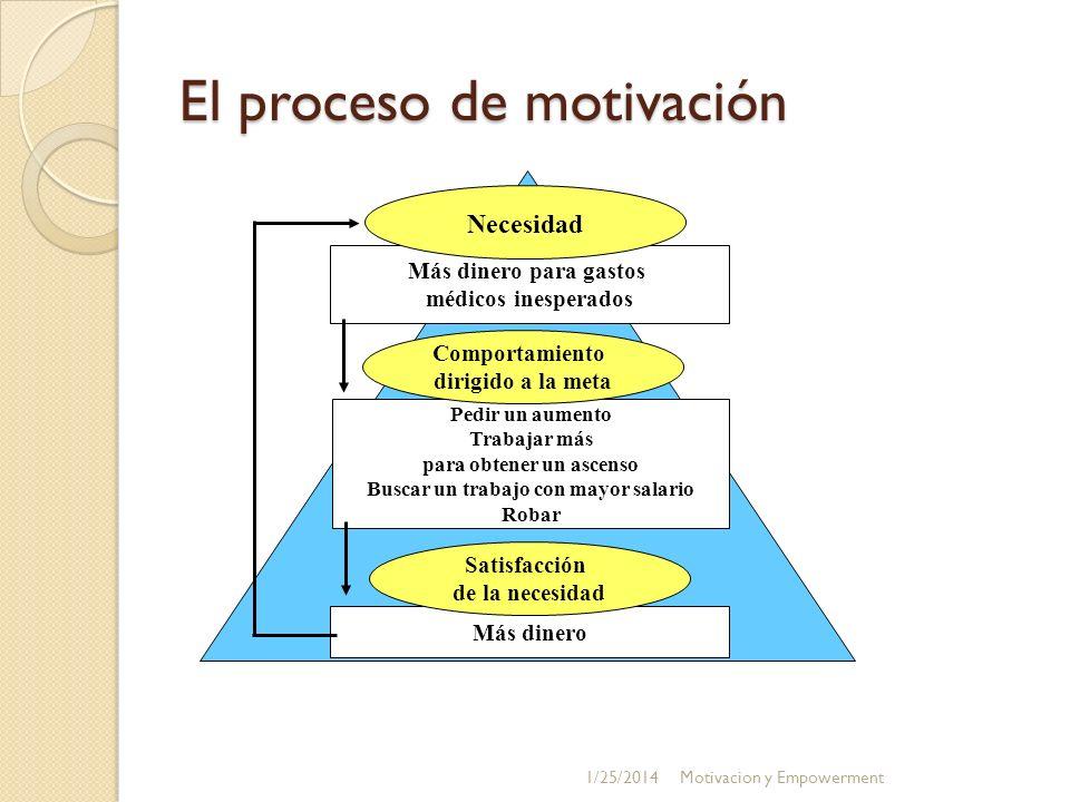 El proceso de motivación