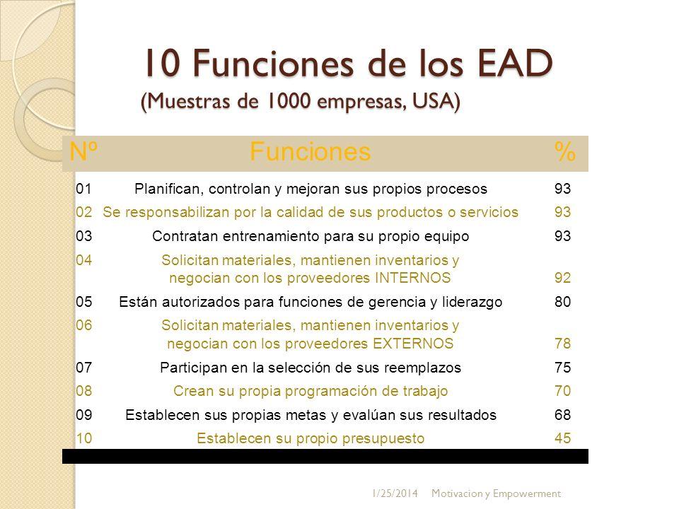10 Funciones de los EAD (Muestras de 1000 empresas, USA)