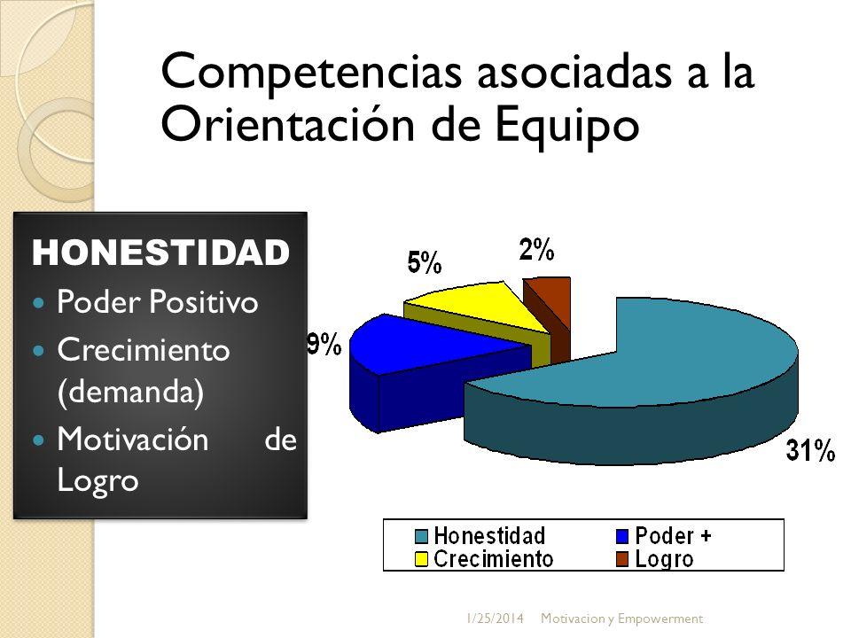 Competencias asociadas a la Orientación de Equipo