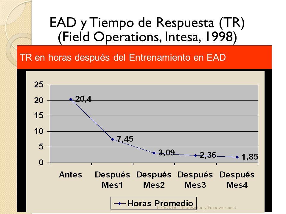 EAD y Tiempo de Respuesta (TR) (Field Operations, Intesa, 1998)