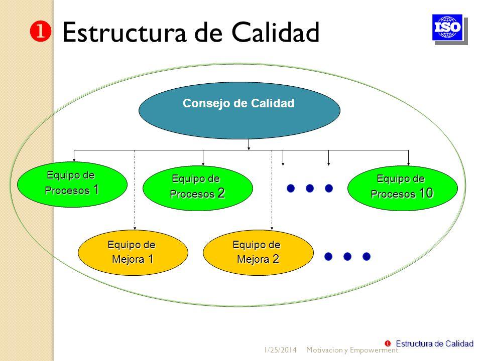 Estructura de Calidad Consejo de Calidad Equipo de Procesos 1