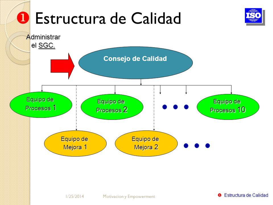 Estructura de Calidad Administrar el SGC. Consejo de Calidad Equipo de