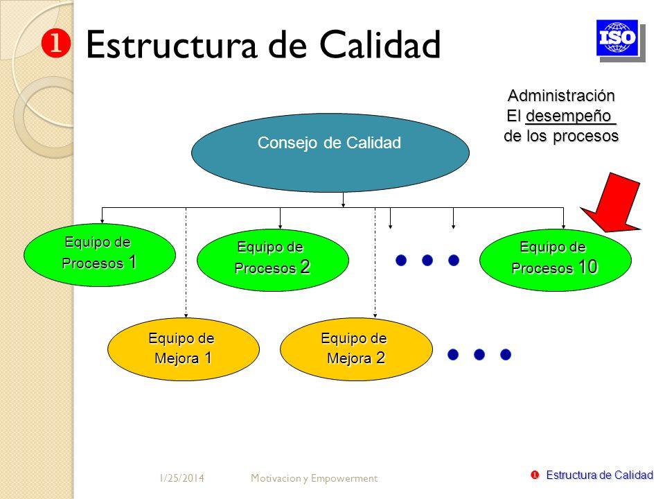 Estructura de Calidad Administración El desempeño de los procesos